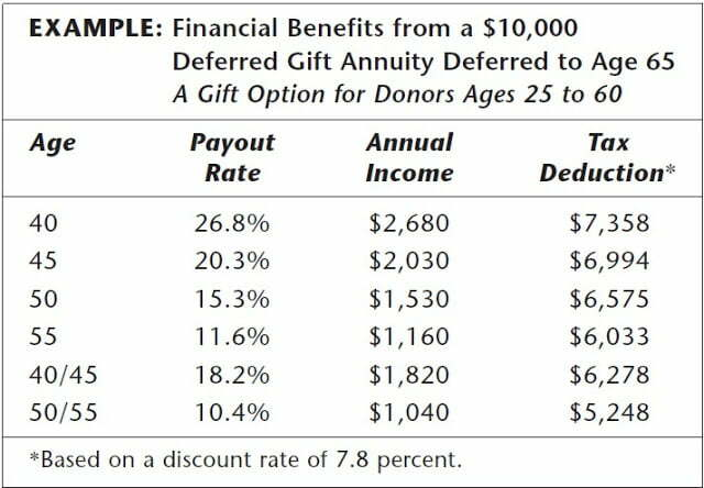 What you need to know about DEFERRED GIFT ANNUITIES and Charitable Income Tax Deduction