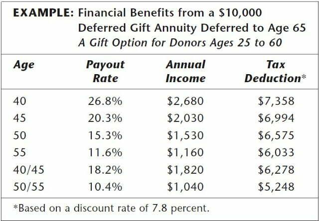 Ce que vous devez savoir sur les RENTES DE CADEAU DIFFÉRÉ ET LA Déduction de l'impôt sur le revenu de bienfaisance