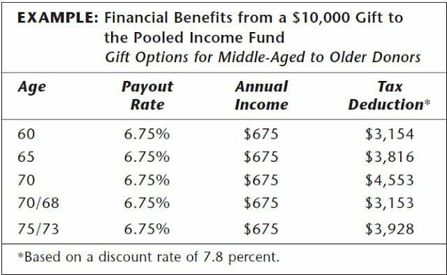 pooled_income_fund_example.jpg